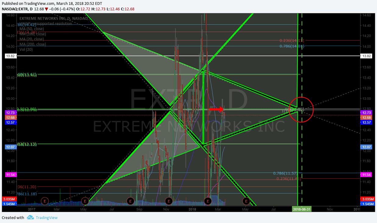 $EXTR, chart, setup