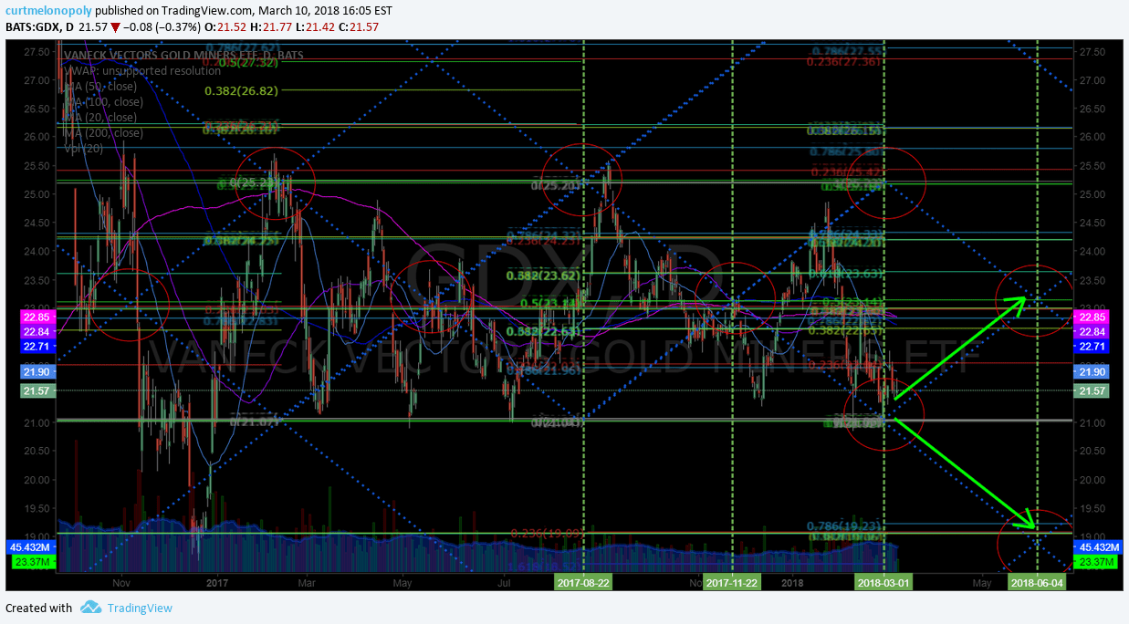 $GDX, chart, in play, price, targets