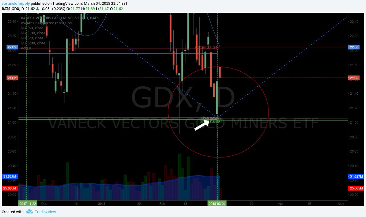 $GDX, chart, price, target