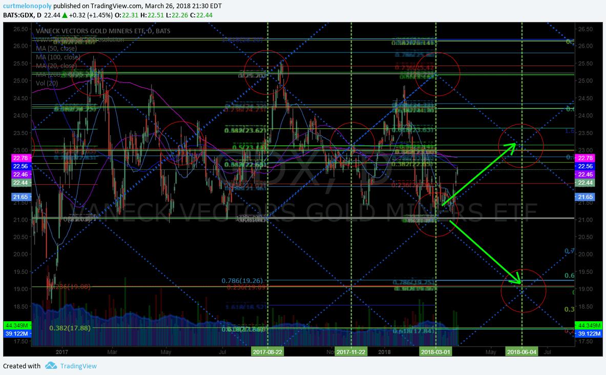 $GDX, chart