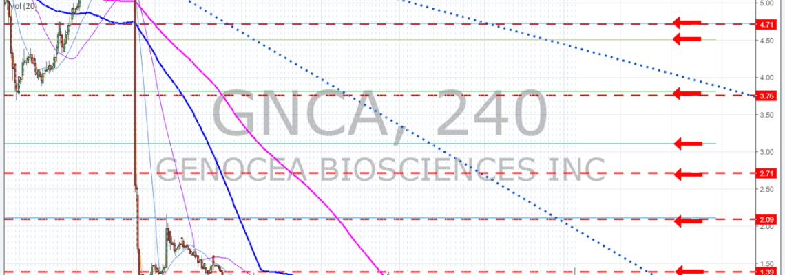 GNCA, premarket, trading, plan, chart