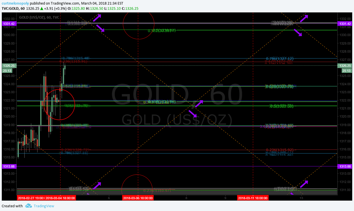 Gold, current, trade, algorithm, chart