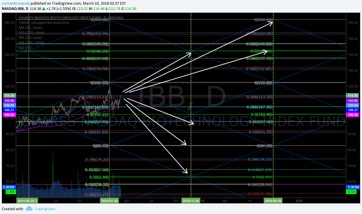 $IBB, charting