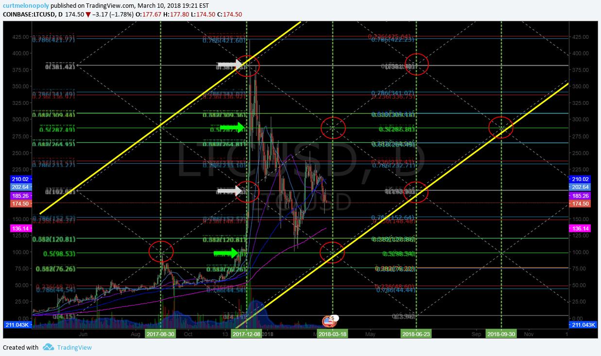 $LTC, Algorithm, model, chart