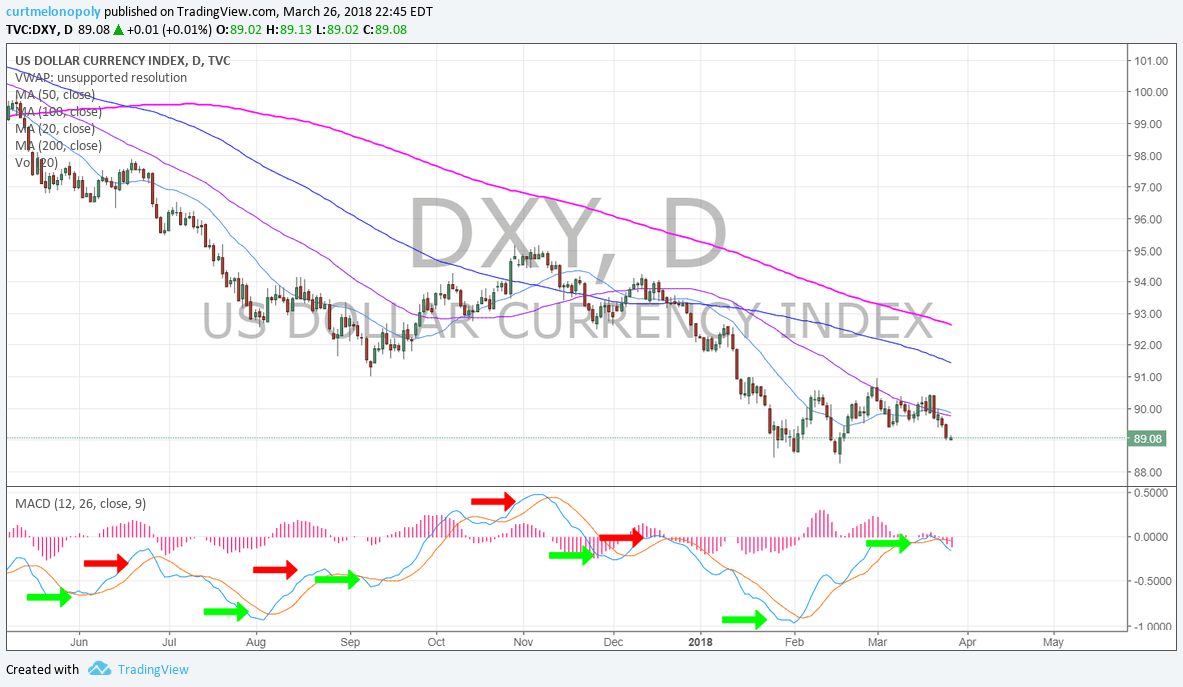 $DXY, MACD, daily