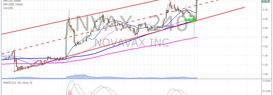 $NVAX, premarket, trading