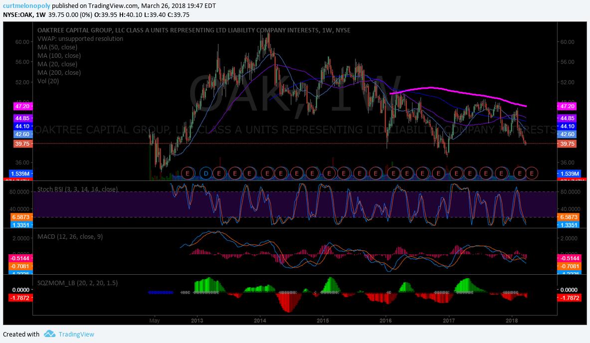 $OAK, swingtrading, chart