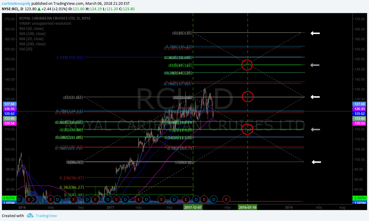 $RCL, price, targets, swingtrading