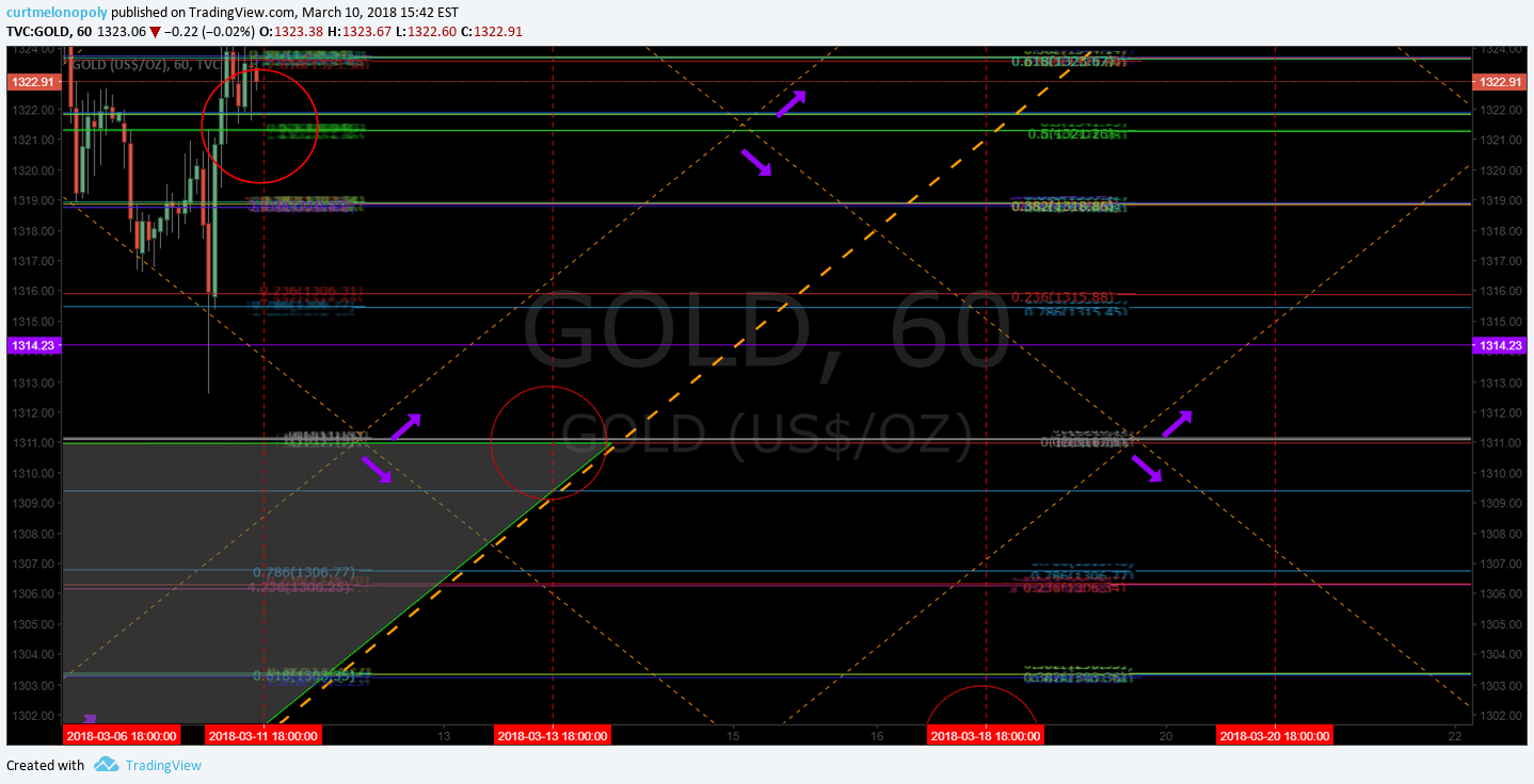Gold, down, channel, chart