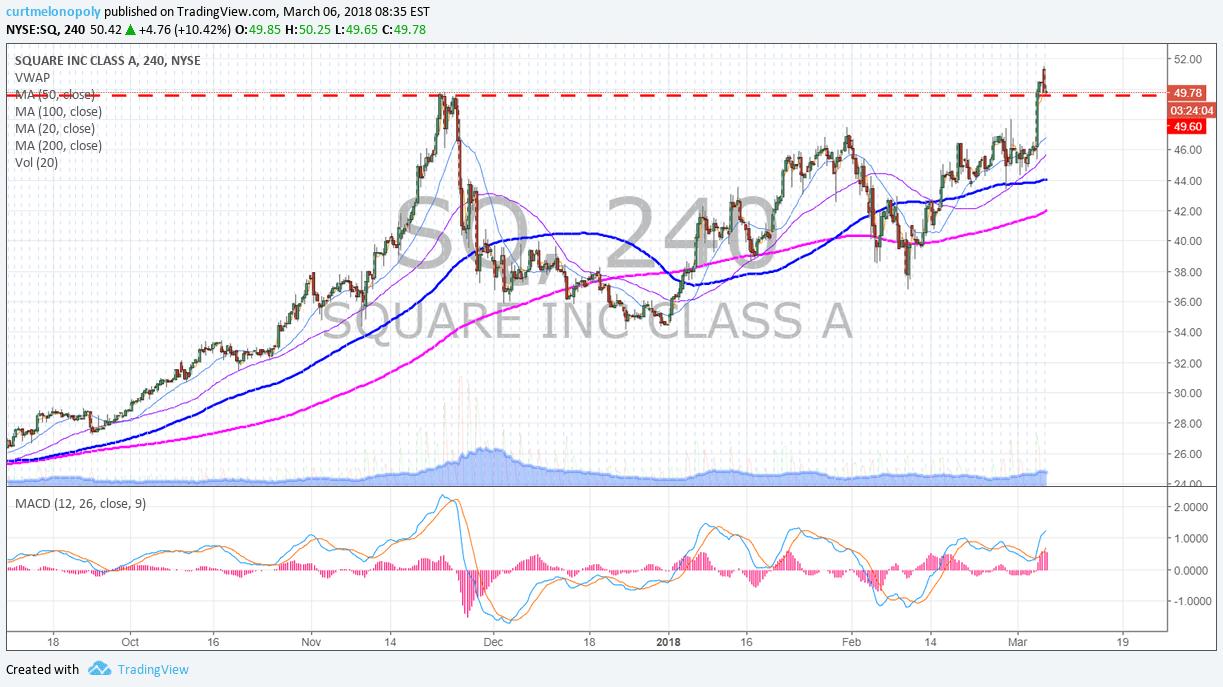 $SQ, chart