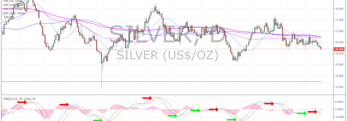 Silver, chart, MACD, lows, test