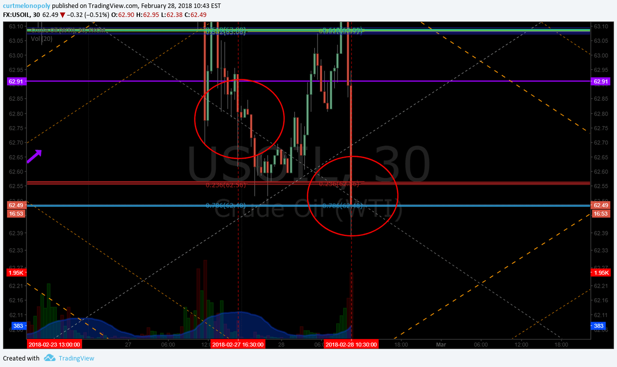 oil, algorithm, EIA, price, target