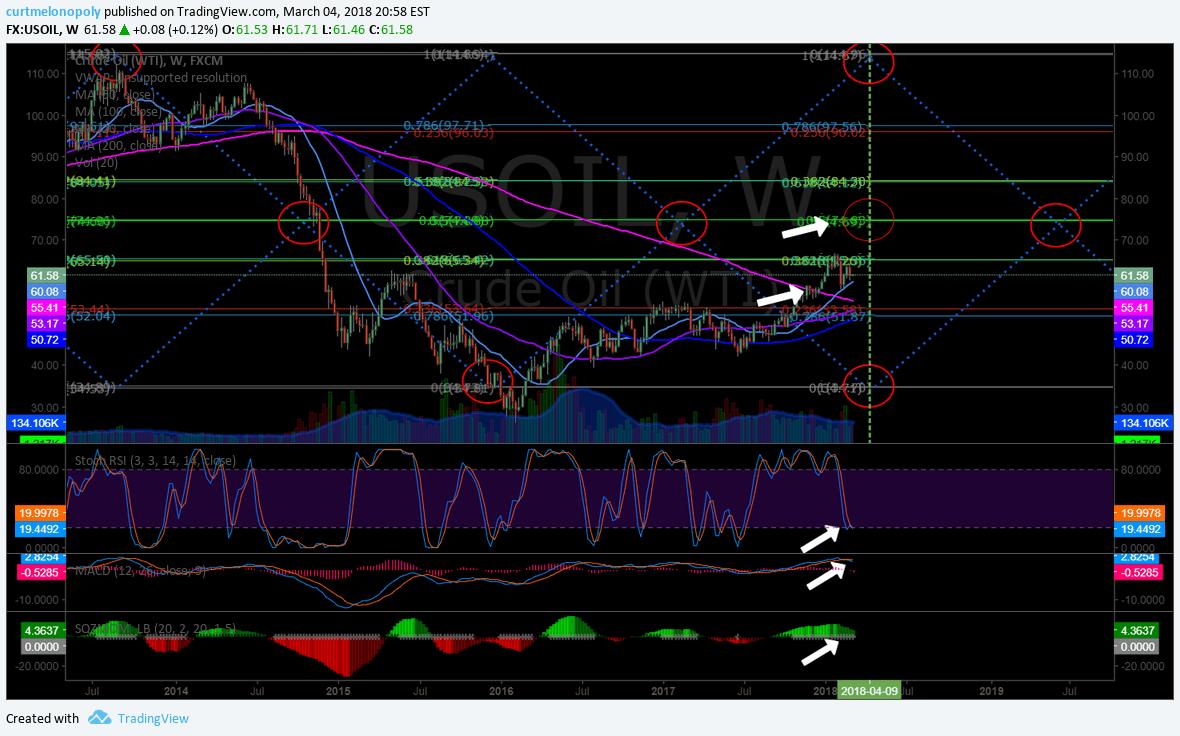 oil, algorithm, chart, $USOIL, $WTI