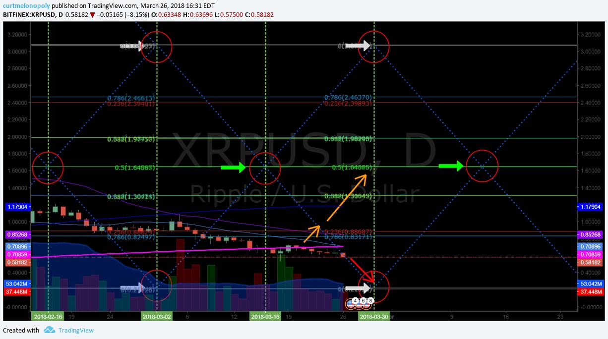 $XRP, Ripple, chart
