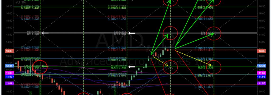 $AMD, chart, swing, trade, short