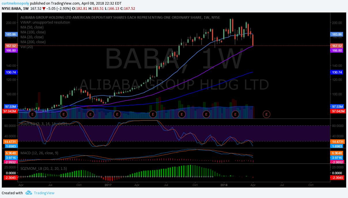 $BABA, weekly, chart, 50 MA