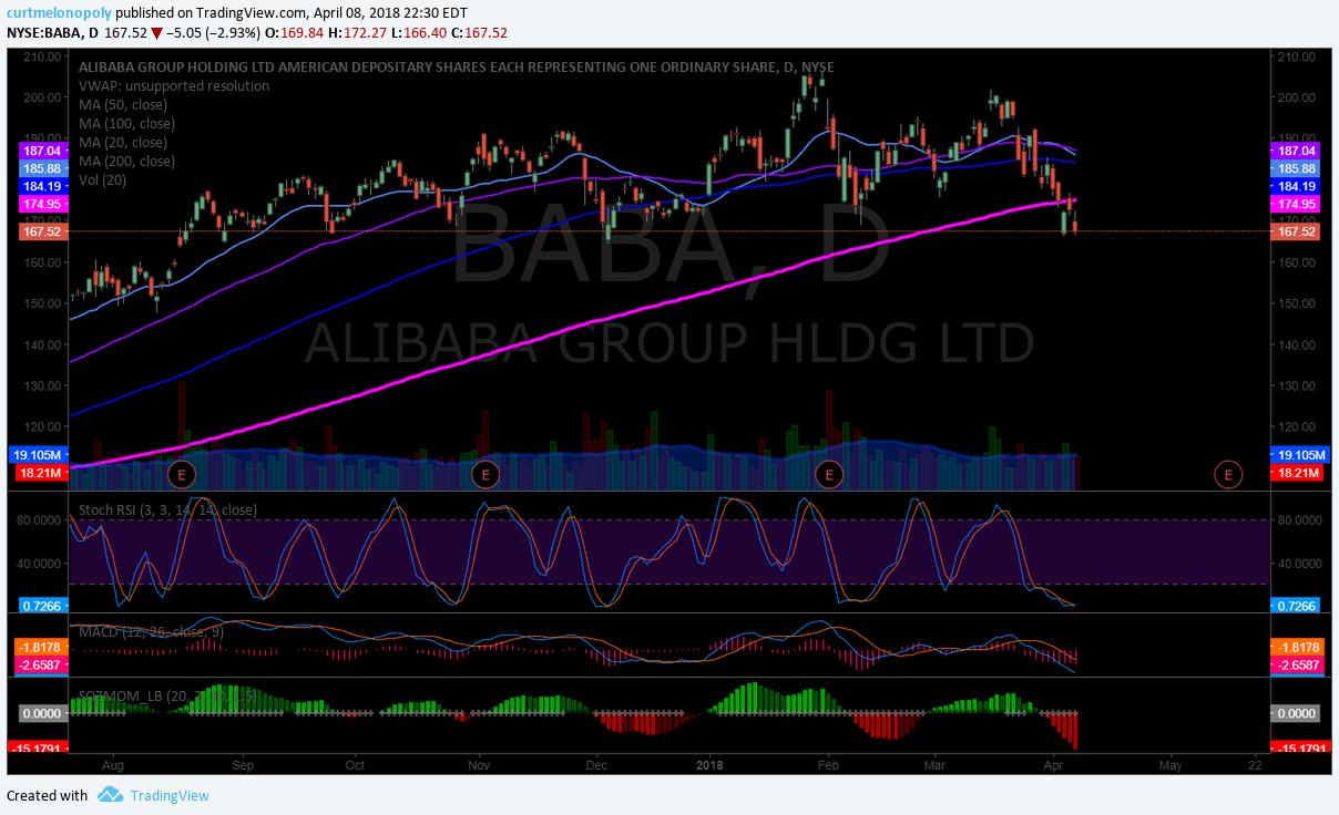 $BABA Chart