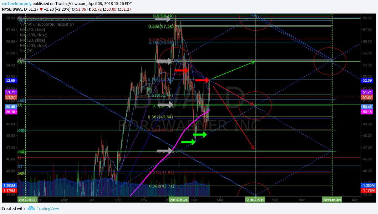 $BWA, chart, setup
