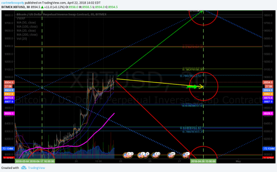 Price target, Bitcoin, daytrading, chart