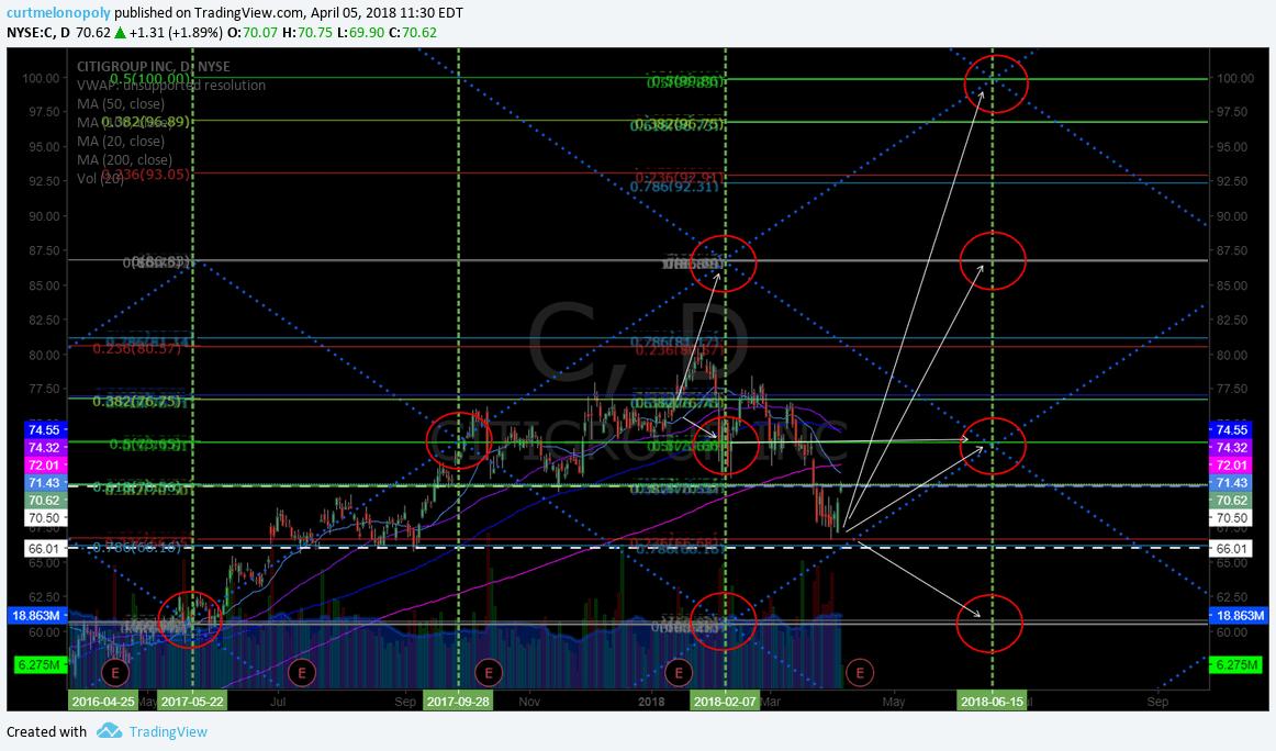 $C, Citi, swing, trading, alert