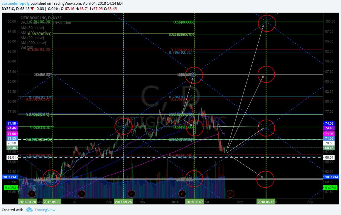 $C, swingtrading, chart