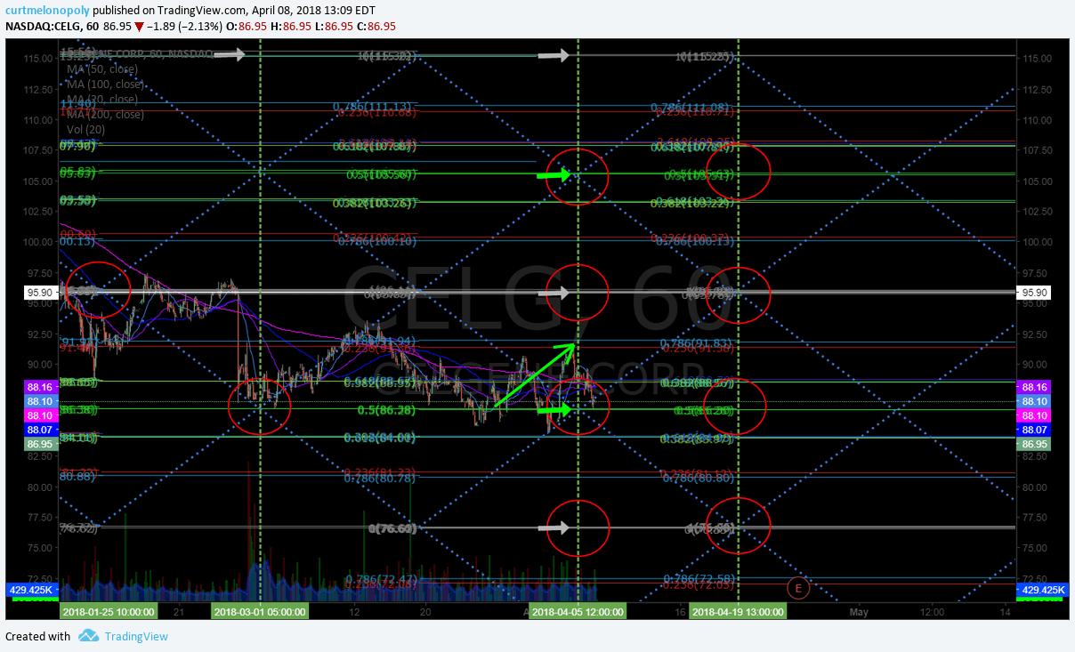 $CELG, swing, trading, alert