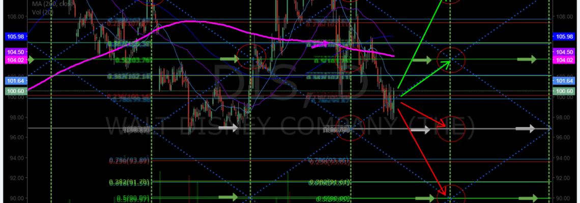 $DIX, price targets, MACD, swingtrading