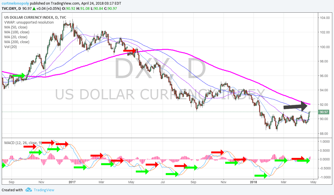 DXY, chart, 200MA, resistance