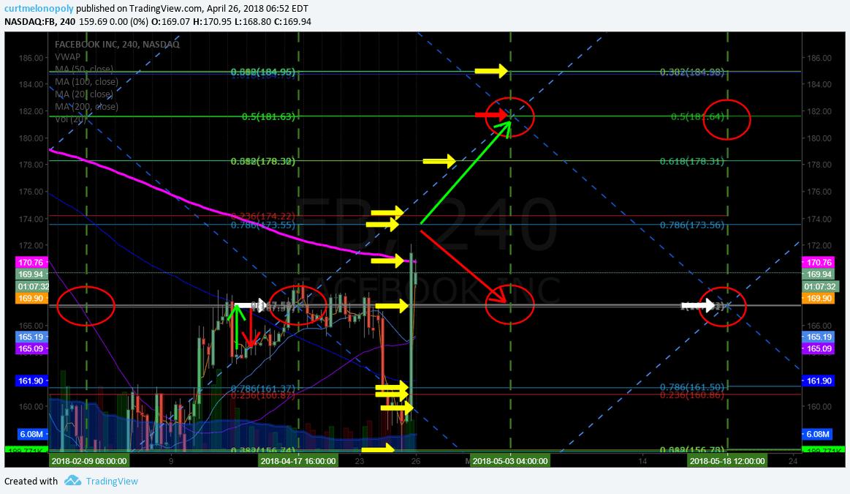 $FB, trade, alert, trading, plan, premarket