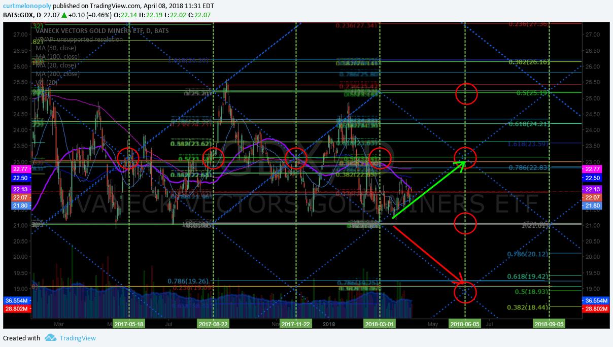 $GDX, swing, trading, alert