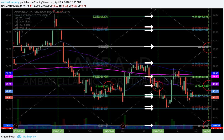 $AMBA, daily, chart, trading, plan
