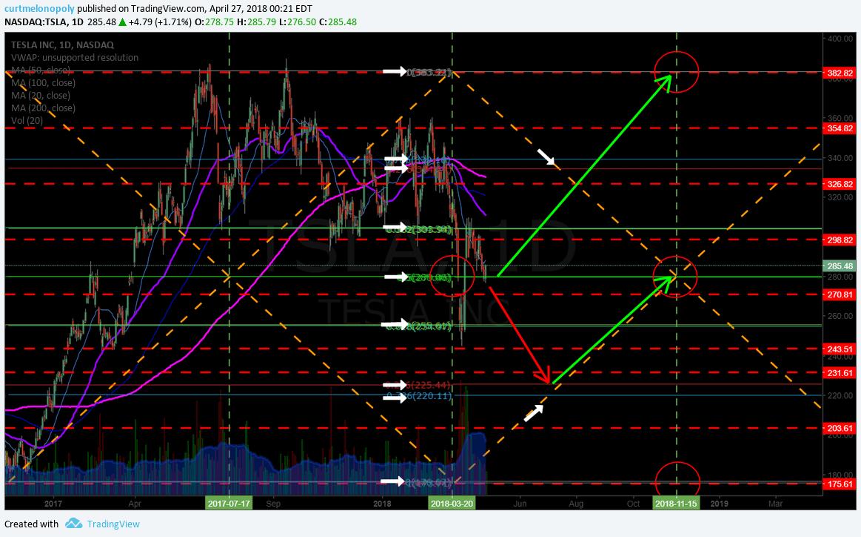 $TSLA, trading plan, premarket, watchlist, chart