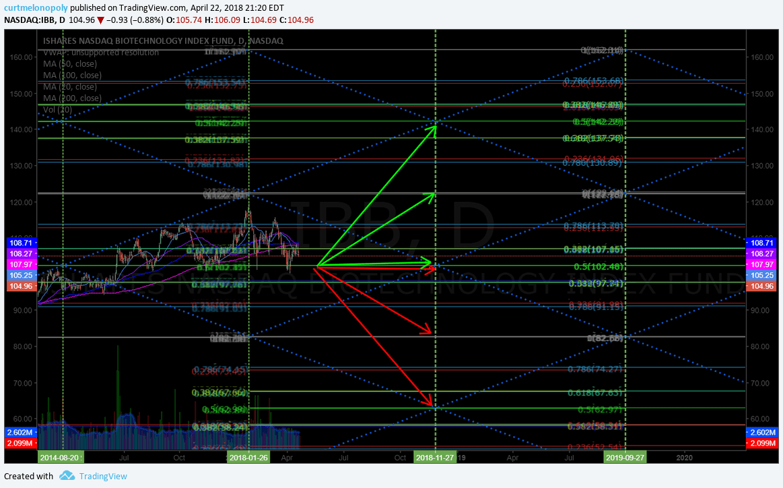 $IBB, chart, pivot, price targets