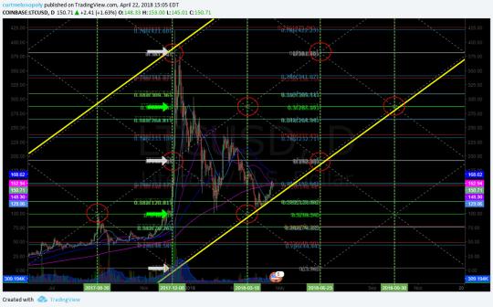 $LTC, Litcoin, chart, 200 MA, resistance