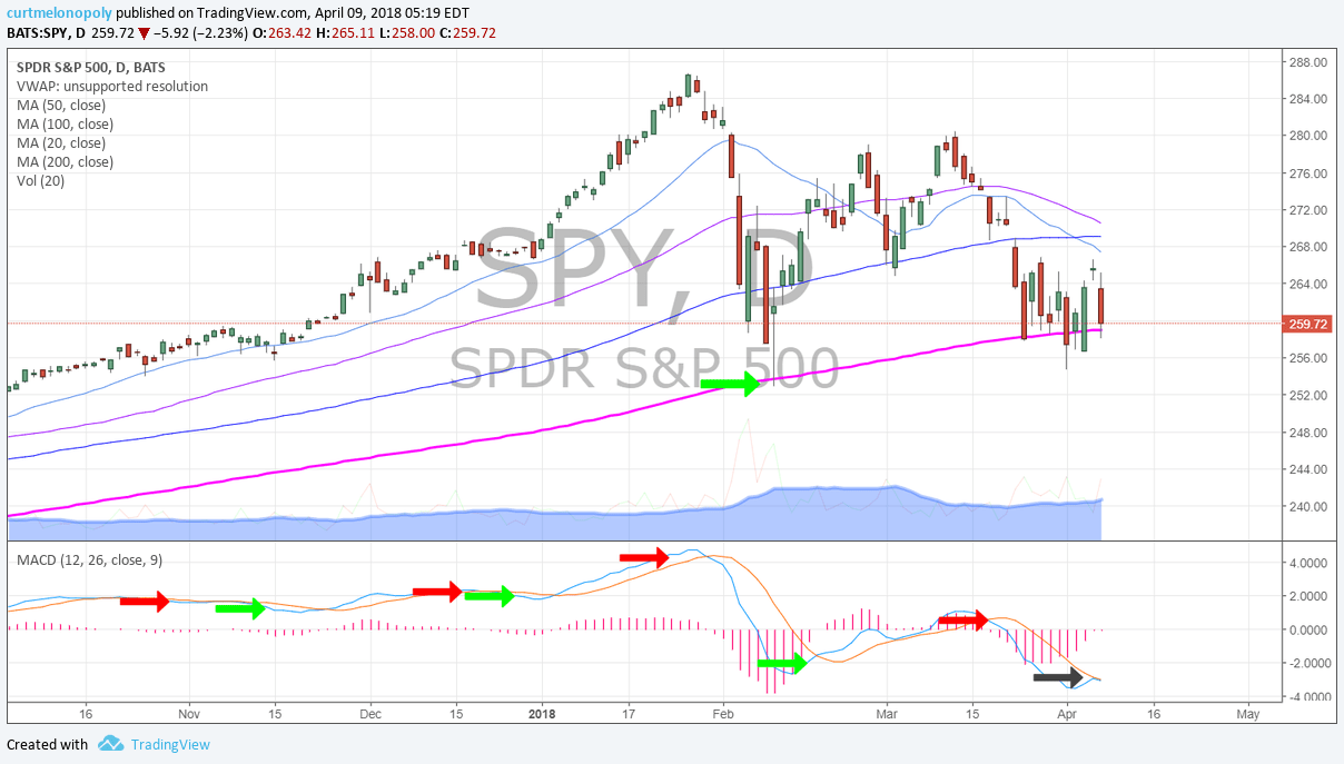 $SPY, daily, chart