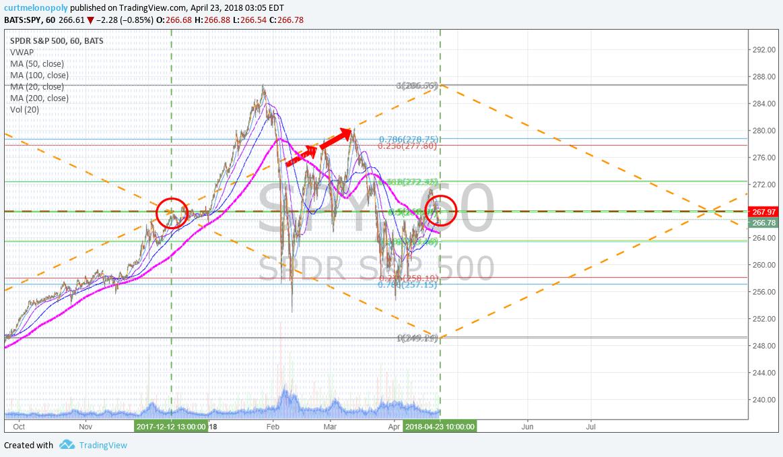 $SPY, 60 Min, Chart, Model