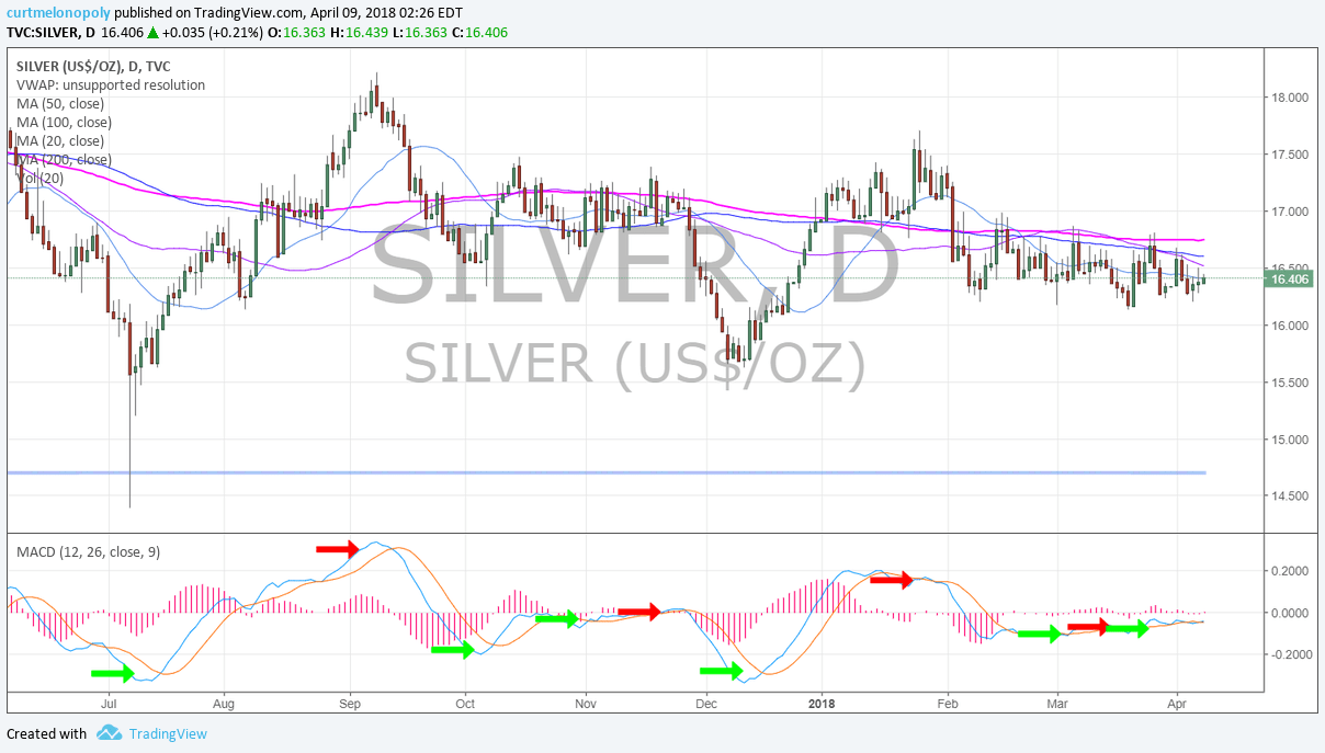 Silver. Daily, Chart