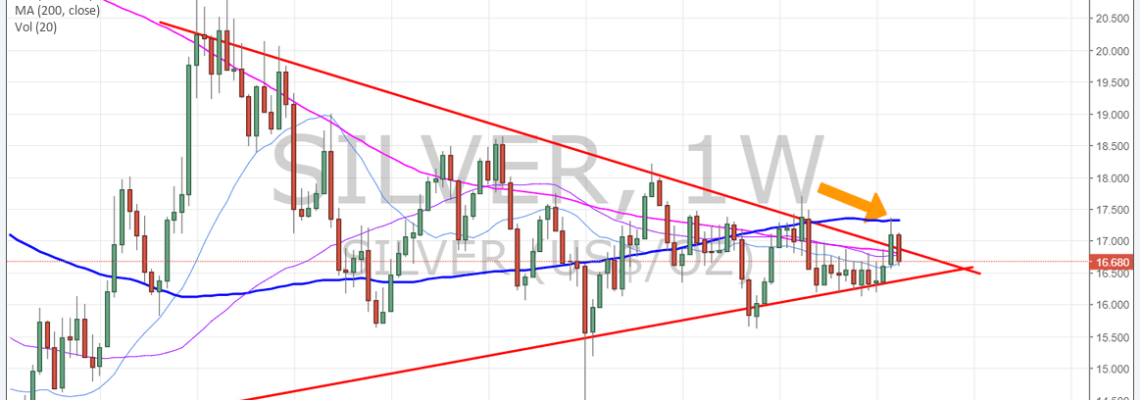 Silver, 100MA, resistance, chart