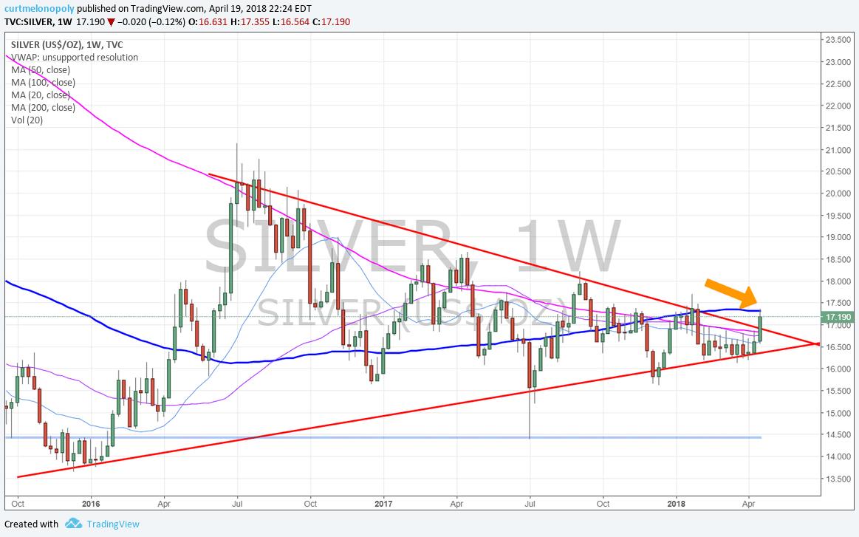 Silver, chart, premarket, trading, plan