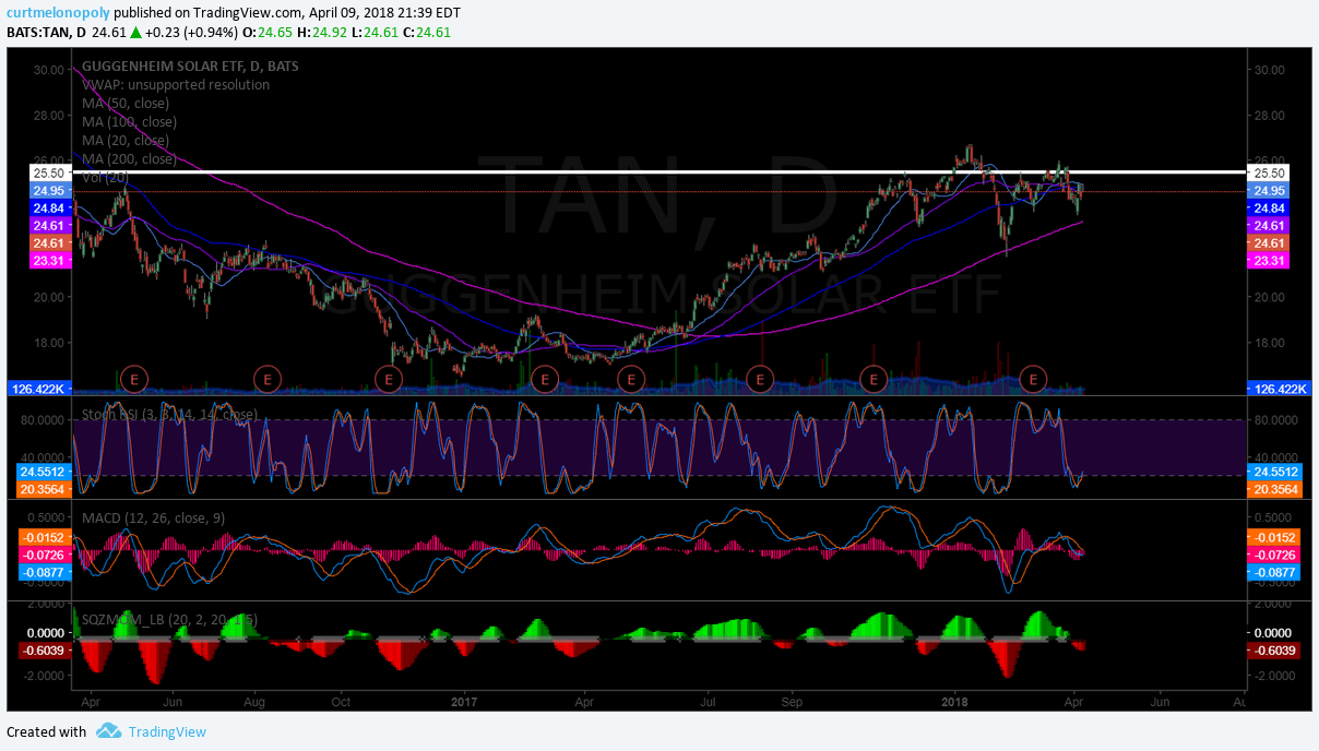 $TAN, swing, trade, setup