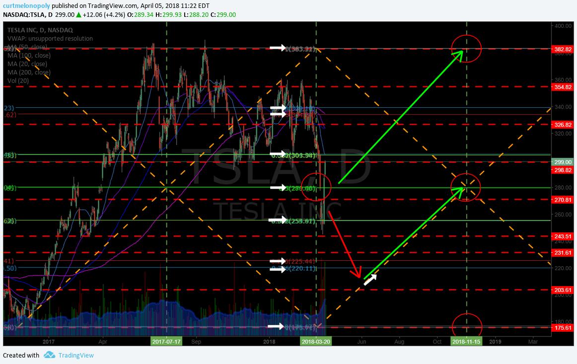$TSLA, long, swing, trade