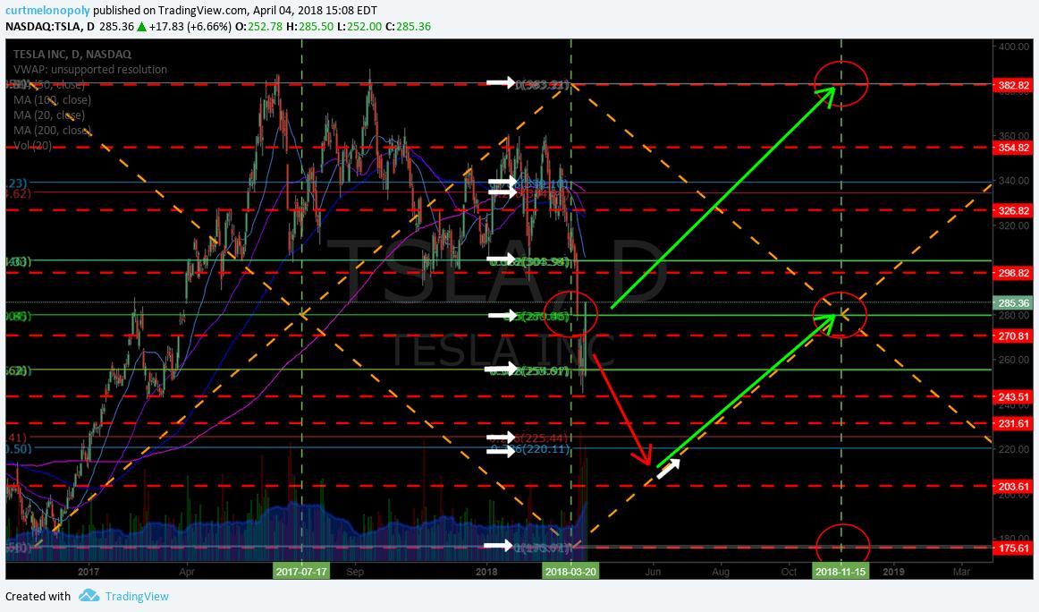 $TSLA, Swing trade, alerted, trade