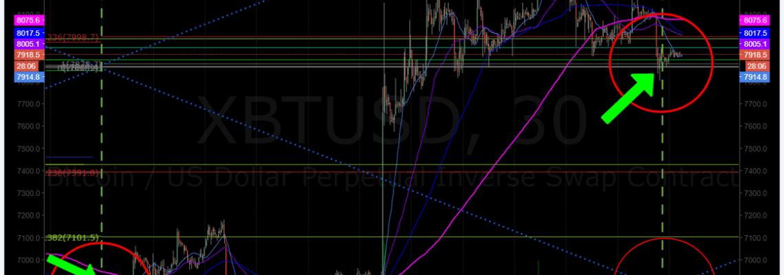 Bitcoin, price, target, hit, alert
