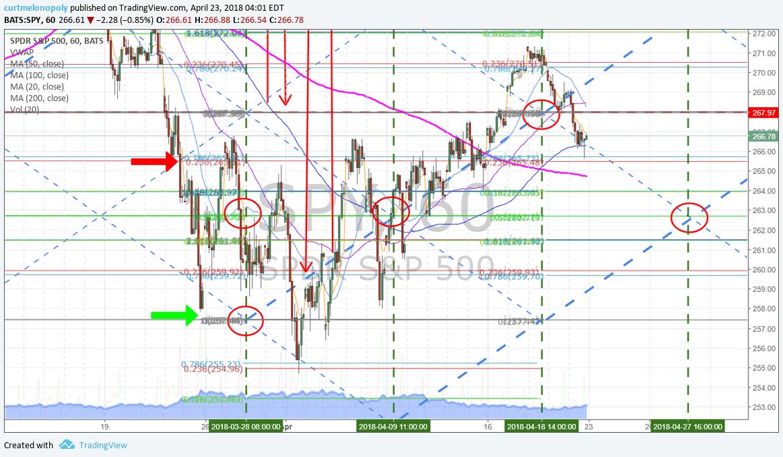 $SPY, 60 Min, swing trading, chart, model