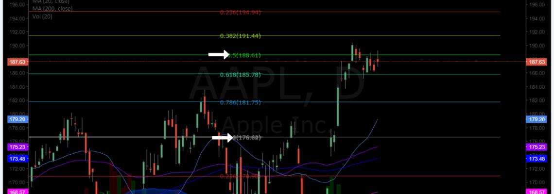 $AAPL, swingtrading, chart