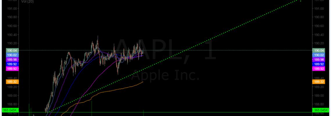 $APPL, premarket, trading, plan