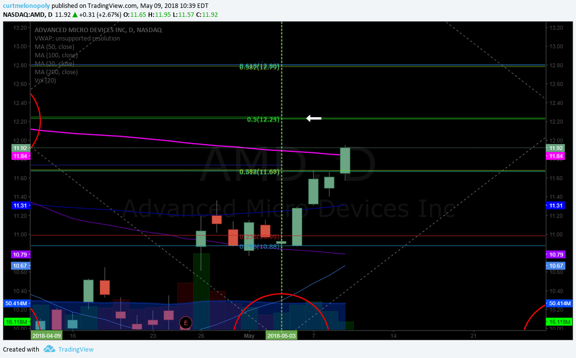 $AMD over 200 MA targeting 12.24 significant resistance at mid quad. trim in to it and add above. - Compound Trading