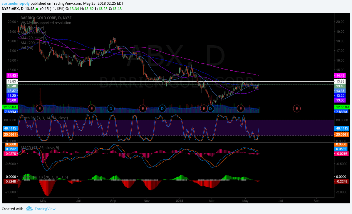 $ABX, Barrick, Gold, stock, chart