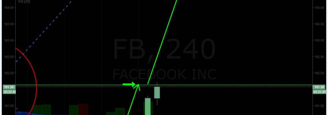 $FB, premarket, trading, pan