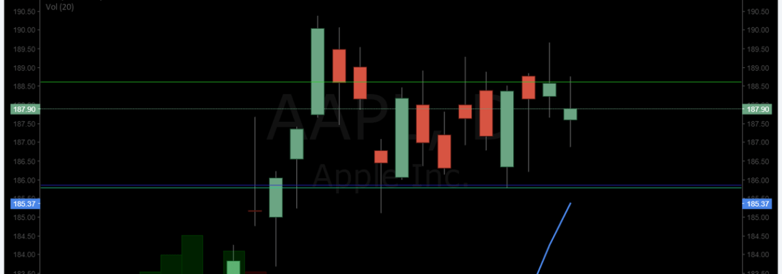 $AAPL, howto, trade, swing, stock